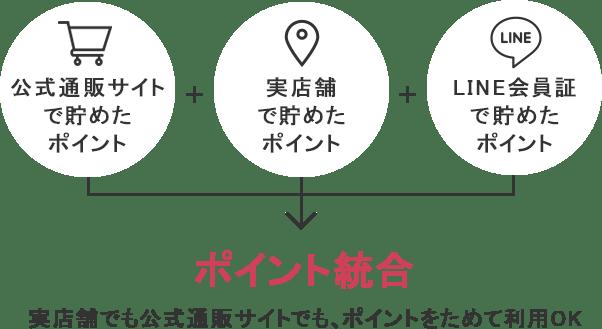 ポイント統合の仕方 | aimerfeel(エメフィール)公式通販サイト
